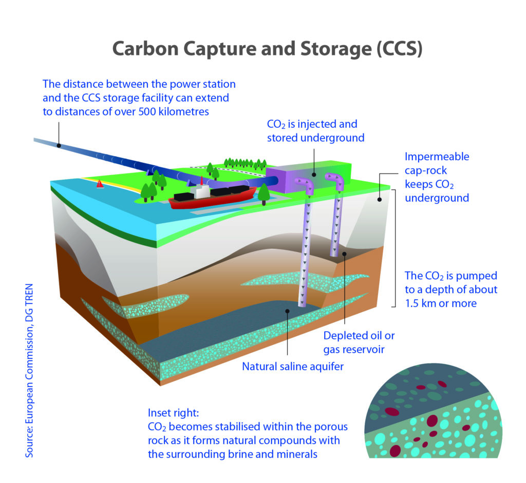 CCS explained by The European Commission's science and knowledge service.